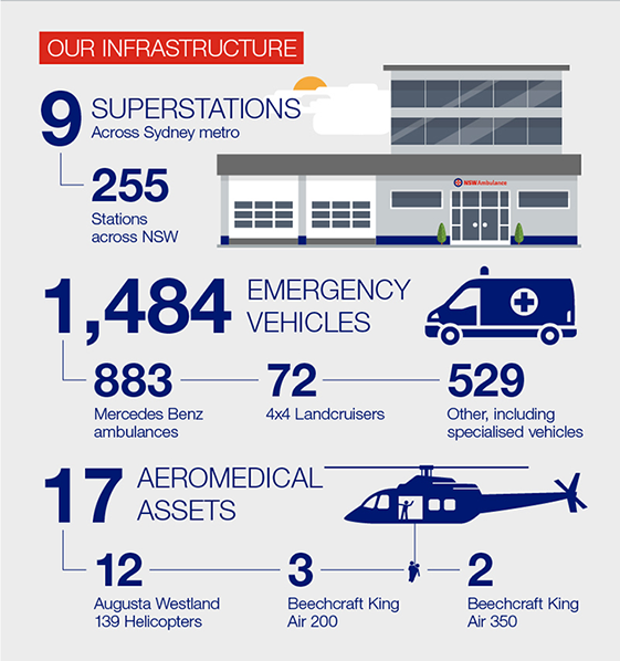 Snapshot Infographic - Our infrastructure